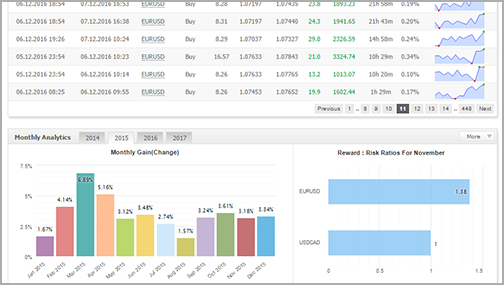 High return forex managed accounts